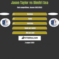 Jason Taylor vs Dimitri Sea h2h player stats