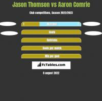 Jason Thomson vs Aaron Comrie h2h player stats