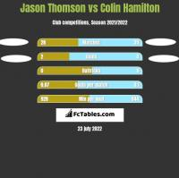 Jason Thomson vs Colin Hamilton h2h player stats
