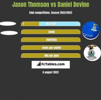 Jason Thomson vs Daniel Devine h2h player stats