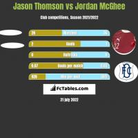 Jason Thomson vs Jordan McGhee h2h player stats