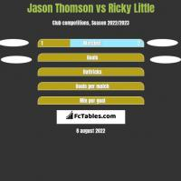 Jason Thomson vs Ricky Little h2h player stats