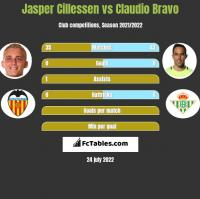 Jasper Cillessen vs Claudio Bravo h2h player stats