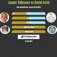 Jasper Cillessen vs David Soria h2h player stats