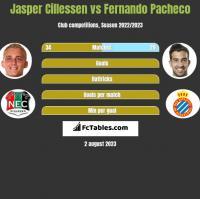 Jasper Cillessen vs Fernando Pacheco h2h player stats