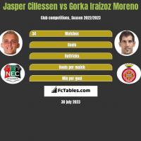 Jasper Cillessen vs Gorka Iraizoz Moreno h2h player stats