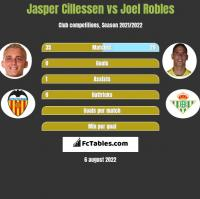 Jasper Cillessen vs Joel Robles h2h player stats