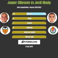 Jasper Cillessen vs Jordi Masip h2h player stats