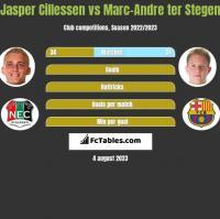 Jasper Cillessen vs Marc-Andre ter Stegen h2h player stats