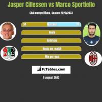 Jasper Cillessen vs Marco Sportiello h2h player stats