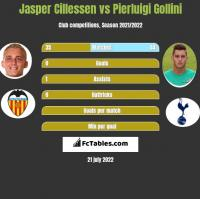 Jasper Cillessen vs Pierluigi Gollini h2h player stats
