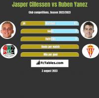 Jasper Cillessen vs Ruben Yanez h2h player stats
