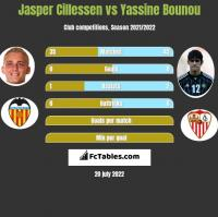 Jasper Cillessen vs Yassine Bounou h2h player stats