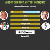Jasper Cillessen vs Yoel Rodriguez h2h player stats