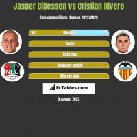 Jasper Cillessen vs Cristian Rivero h2h player stats