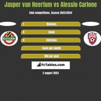 Jasper van Heertum vs Alessio Carlone h2h player stats
