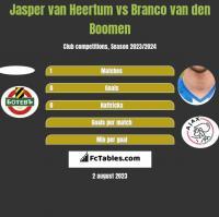 Jasper van Heertum vs Branco van den Boomen h2h player stats