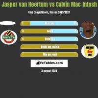 Jasper van Heertum vs Calvin Mac-Intosh h2h player stats