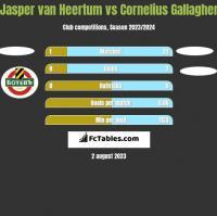 Jasper van Heertum vs Cornelius Gallagher h2h player stats