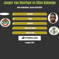 Jasper van Heertum vs Elton Kabangu h2h player stats