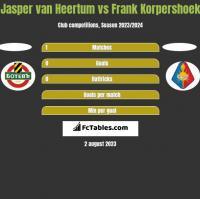 Jasper van Heertum vs Frank Korpershoek h2h player stats