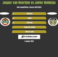 Jasper van Heertum vs Javier Noblejas h2h player stats