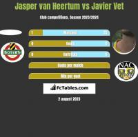 Jasper van Heertum vs Javier Vet h2h player stats
