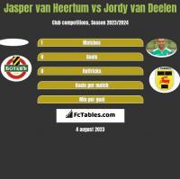 Jasper van Heertum vs Jordy van Deelen h2h player stats