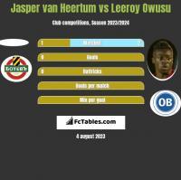 Jasper van Heertum vs Leeroy Owusu h2h player stats