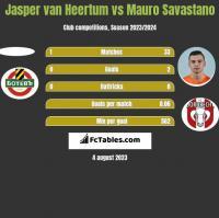 Jasper van Heertum vs Mauro Savastano h2h player stats