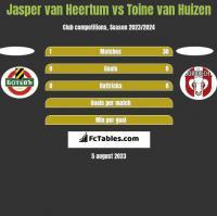 Jasper van Heertum vs Toine van Huizen h2h player stats