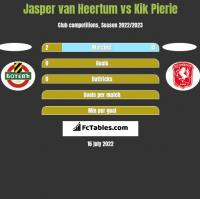 Jasper van Heertum vs Kik Pierie h2h player stats