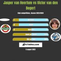 Jasper van Heertum vs Victor van den Bogert h2h player stats