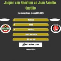 Jasper van Heertum vs Juan Familio-Castillo h2h player stats