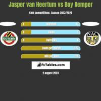 Jasper van Heertum vs Boy Kemper h2h player stats