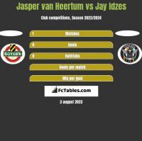 Jasper van Heertum vs Jay Idzes h2h player stats