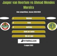 Jasper van Heertum vs Ahmad Mendes Moreira h2h player stats
