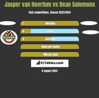 Jasper van Heertum vs Dean Solomons h2h player stats