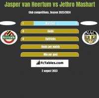 Jasper van Heertum vs Jethro Mashart h2h player stats