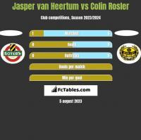 Jasper van Heertum vs Colin Rosler h2h player stats