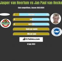 Jasper van Heertum vs Jan Paul van Hecke h2h player stats