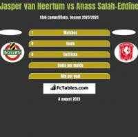 Jasper van Heertum vs Anass Salah-Eddine h2h player stats