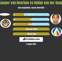 Jasper van Heertum vs Kelian van der Kaap h2h player stats