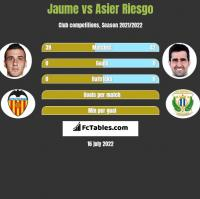 Jaume vs Asier Riesgo h2h player stats