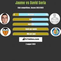 Jaume vs David Soria h2h player stats