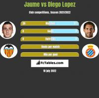 Jaume vs Diego Lopez h2h player stats
