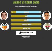 Jaume vs Edgar Badia h2h player stats