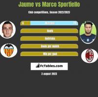 Jaume vs Marco Sportiello h2h player stats