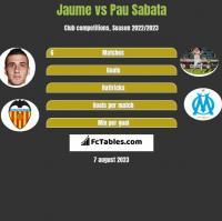 Jaume vs Pau Sabata h2h player stats