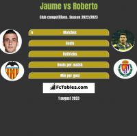 Jaume vs Roberto h2h player stats